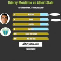 Thierry Moutinho vs Albert Stahl h2h player stats