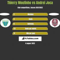 Thierry Moutinho vs Andrei Joca h2h player stats