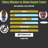 Thievy Bifouma vs Abdou Razack Traore h2h player stats