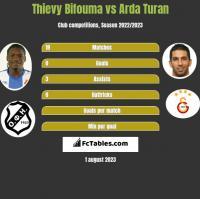 Thievy Bifouma vs Arda Turan h2h player stats