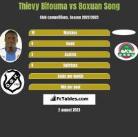 Thievy Bifouma vs Boxuan Song h2h player stats