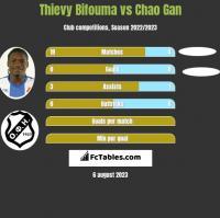 Thievy Bifouma vs Chao Gan h2h player stats