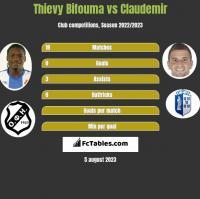 Thievy Bifouma vs Claudemir h2h player stats