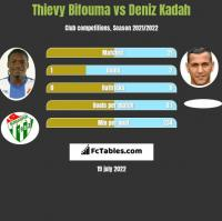 Thievy Bifouma vs Deniz Kadah h2h player stats