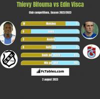 Thievy Bifouma vs Edin Visca h2h player stats