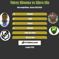Thievy Bifouma vs Eljero Elia h2h player stats