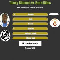 Thievy Bifouma vs Emre Kilinc h2h player stats