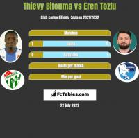Thievy Bifouma vs Eren Tozlu h2h player stats