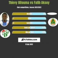 Thievy Bifouma vs Fatih Aksoy h2h player stats