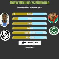 Thievy Bifouma vs Guilherme h2h player stats