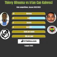Thievy Bifouma vs Irfan Can Kahveci h2h player stats