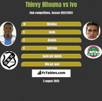 Thievy Bifouma vs Ivo h2h player stats
