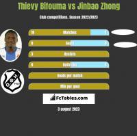 Thievy Bifouma vs Jinbao Zhong h2h player stats