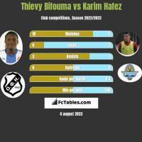 Thievy Bifouma vs Karim Hafez h2h player stats