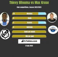 Thievy Bifouma vs Max Kruse h2h player stats