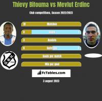 Thievy Bifouma vs Mevlut Erdinc h2h player stats