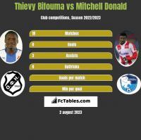 Thievy Bifouma vs Mitchell Donald h2h player stats