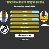 Thievy Bifouma vs Moryke Fofana h2h player stats