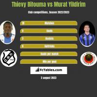 Thievy Bifouma vs Murat Yildirim h2h player stats