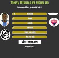 Thievy Bifouma vs Qiang Jin h2h player stats