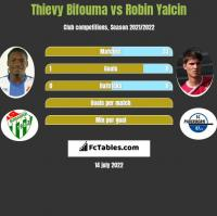 Thievy Bifouma vs Robin Yalcin h2h player stats