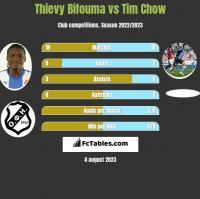 Thievy Bifouma vs Tim Chow h2h player stats