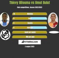 Thievy Bifouma vs Umut Bulut h2h player stats