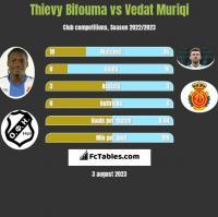 Thievy Bifouma vs Vedat Muriqi h2h player stats