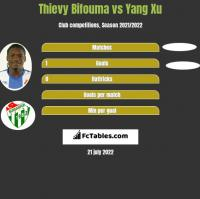 Thievy Bifouma vs Yang Xu h2h player stats