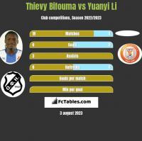 Thievy Bifouma vs Yuanyi Li h2h player stats