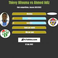 Thievy Bifouma vs Ahmed Ildiz h2h player stats