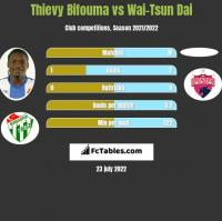 Thievy Bifouma vs Wai-Tsun Dai h2h player stats
