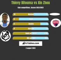 Thievy Bifouma vs Xin Zhou h2h player stats