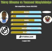 Thievy Bifouma vs Youssouf Ndayishimiye h2h player stats