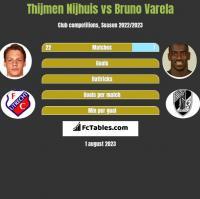 Thijmen Nijhuis vs Bruno Varela h2h player stats