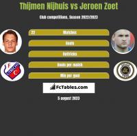 Thijmen Nijhuis vs Jeroen Zoet h2h player stats