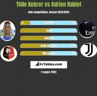 Thilo Kehrer vs Adrien Rabiot h2h player stats
