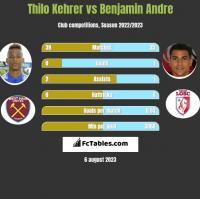 Thilo Kehrer vs Benjamin Andre h2h player stats