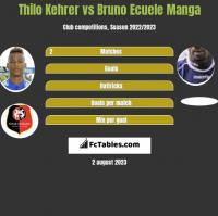 Thilo Kehrer vs Bruno Ecuele Manga h2h player stats