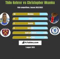 Thilo Kehrer vs Christopher Nkunku h2h player stats