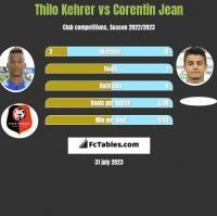 Thilo Kehrer vs Corentin Jean h2h player stats