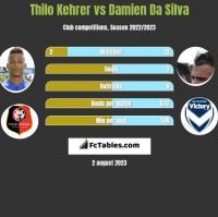 Thilo Kehrer vs Damien Da Silva h2h player stats