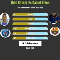 Thilo Kehrer vs Daniel Alves h2h player stats