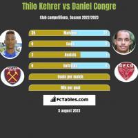 Thilo Kehrer vs Daniel Congre h2h player stats