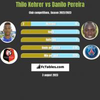 Thilo Kehrer vs Danilo Pereira h2h player stats