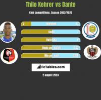 Thilo Kehrer vs Dante h2h player stats