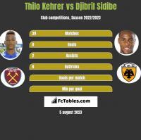 Thilo Kehrer vs Djibril Sidibe h2h player stats