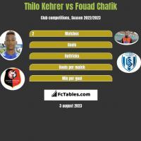 Thilo Kehrer vs Fouad Chafik h2h player stats