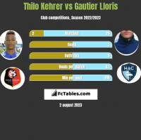 Thilo Kehrer vs Gautier Lloris h2h player stats