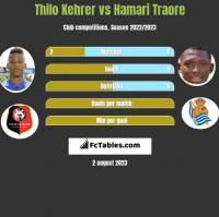Thilo Kehrer vs Hamari Traore h2h player stats